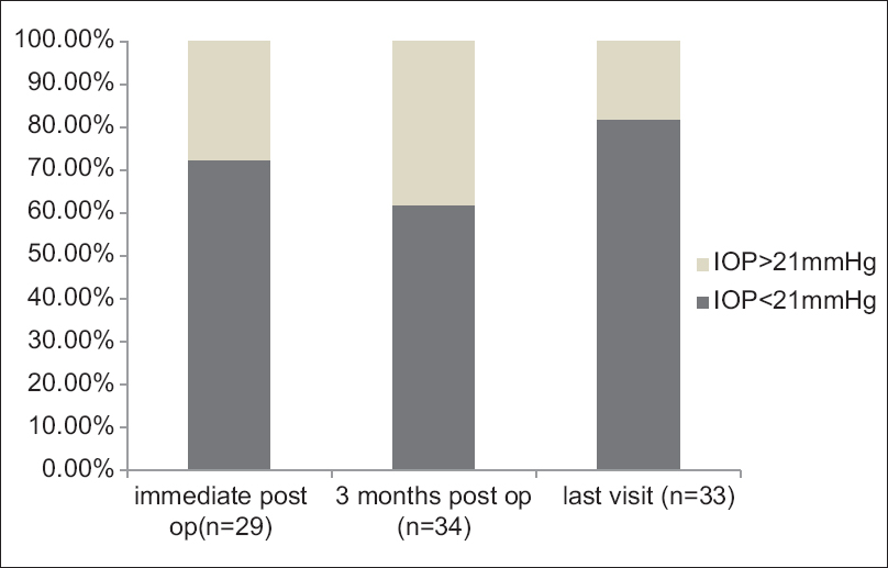 Figure 2: Distribution of intraocular pressure among eyes in the postoperative period